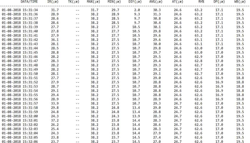 Pirometro Datalogger Tabela