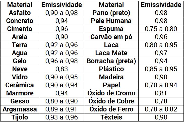 Pirometro Optico Emissividade